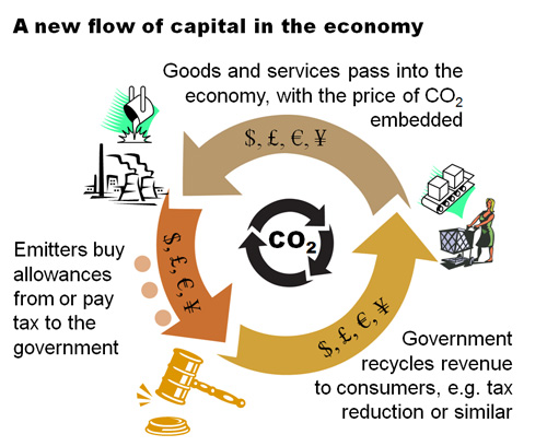 new flow Revisiting a carbon price